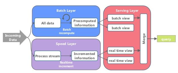 lambda_architecture
